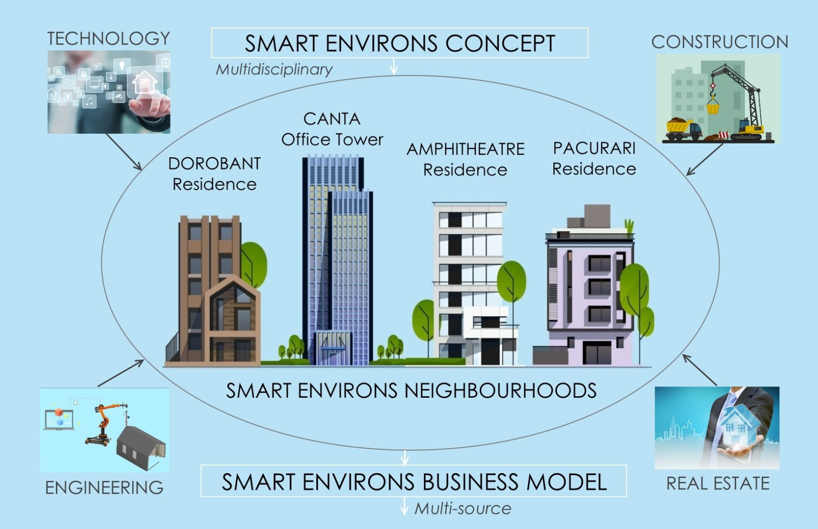 Smart Environs Concept